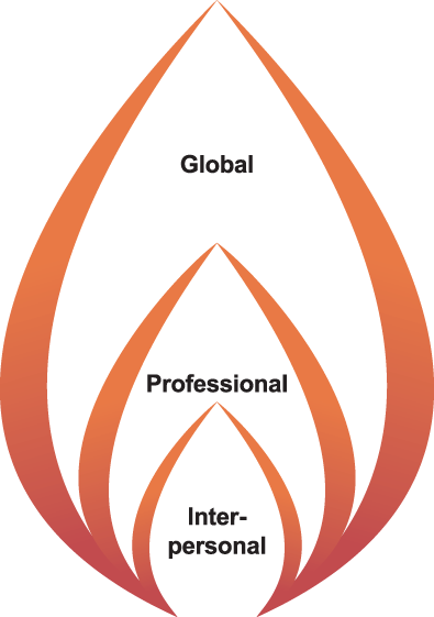 ethics principles of 3 types depicted as a flame